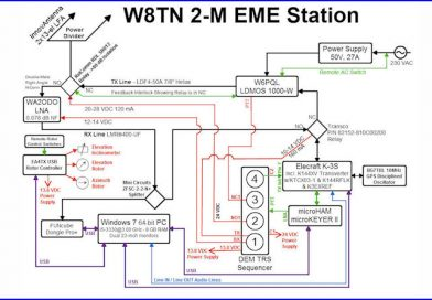 2-M EME Station Block Diagram